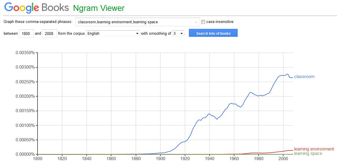 classroom-learning-environment-and-learning-space-ngram