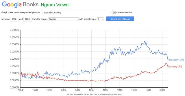 An image from Ngram Viewer showing relative trends in the words 'education' and 'learning' between 1800 and 2008