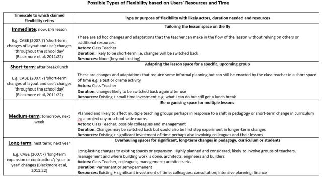 4 Types of Flexibility for Flexible Learning Environments